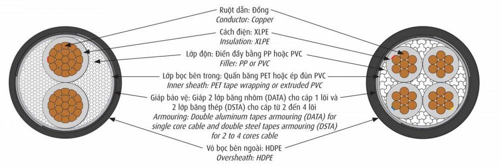 Cáp Điện Cadivi CXE/DATA
