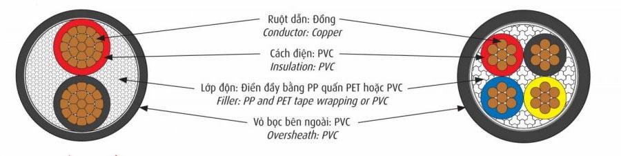 Cáp Điện Cadivi CVV − 0,6/1 kV